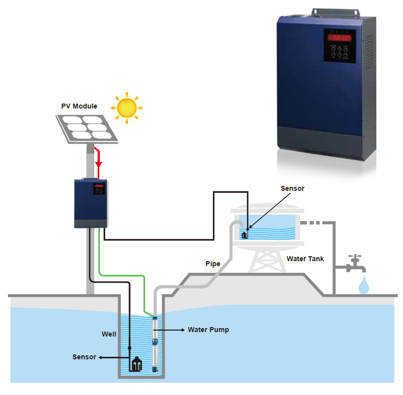 Solar Inverter suitable for water pumps