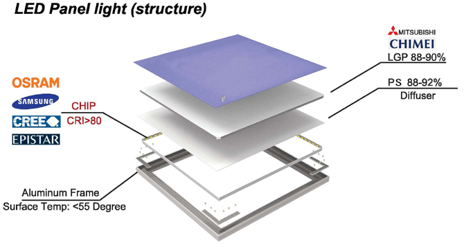 Led panel square light 600x600mm 40watt 4000k 6000k commercial office lightin - Structure lit 160x200 ...