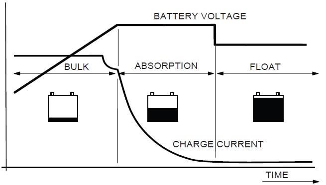 Mastervolt Solar Battery Charger