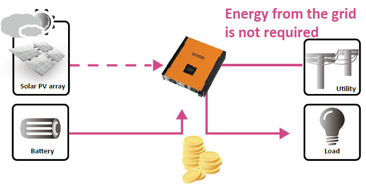 Infinisolar Hybrid Inverter with energy storage
