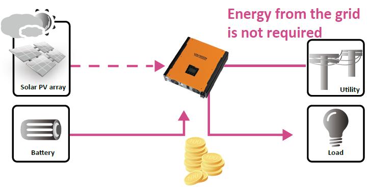 Infinisolar Hybrid Inverter with energy storage