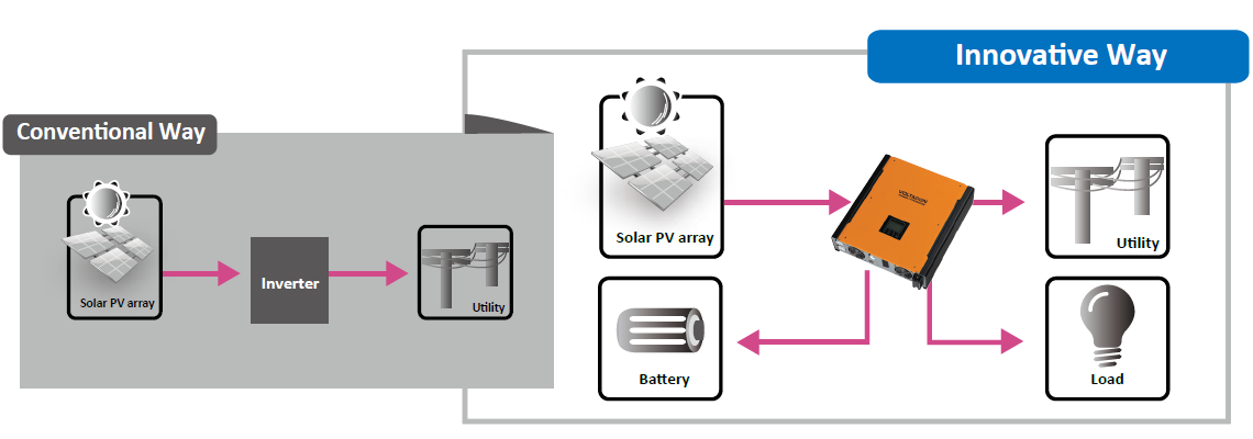Energy Storage Hybrid System for Self Consumption