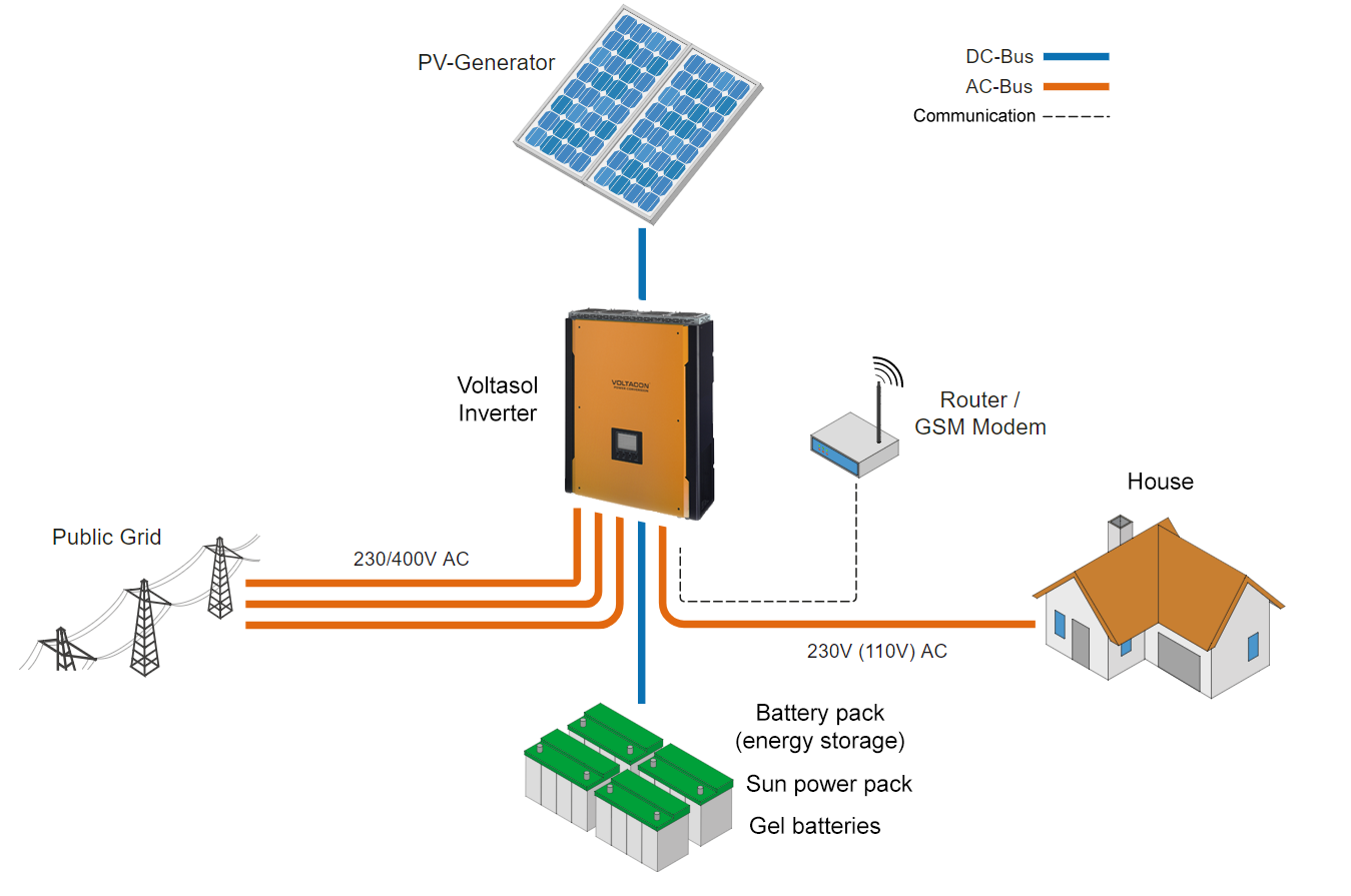 Voltasol Hybrid Solar System with Energy Storage diagram