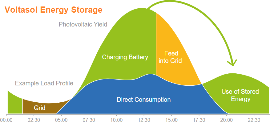 PV Energy Storage - Self Consumption