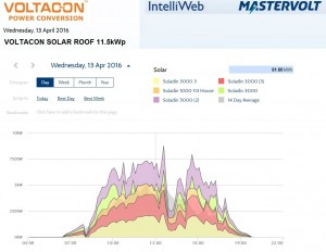 Daily Energy yield from 11.5kw solar roof in Coventry, United Kingdom. What you can do with the energy produced by solar panels