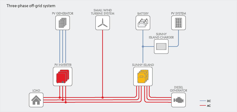Diagram Inverter Toshiba Moreover Wiring Diagrams 3 Phase Wind ... on 3 phase 2 pole synchronous generator, stator wiring diagram, generator stator winding diagram,