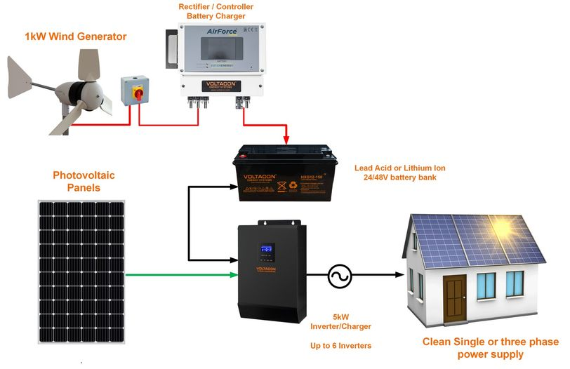 Hybrid wind and solar system with energy storage