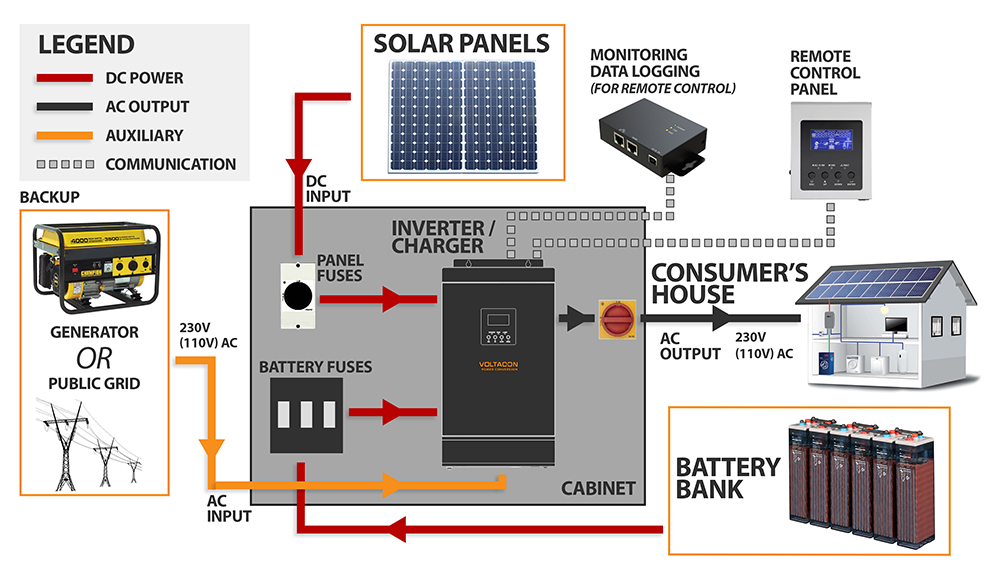 Solar Pack Diagram - components (Inverter, Solar Panels, Battery bank, Battery fuses, AC/DC Isolator Switches, Remote Control Panel)